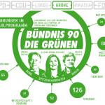 Scroll-Infografik - Die Berliner Parteien in Zahlen